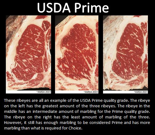 Grades of Meat