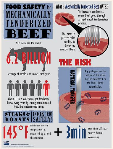 tenderizing infographic